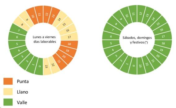 Gráfico explicativo de la nueva factura de la luz